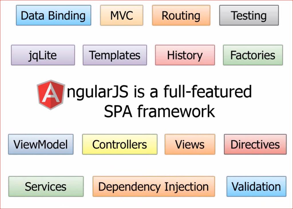 angularJS model