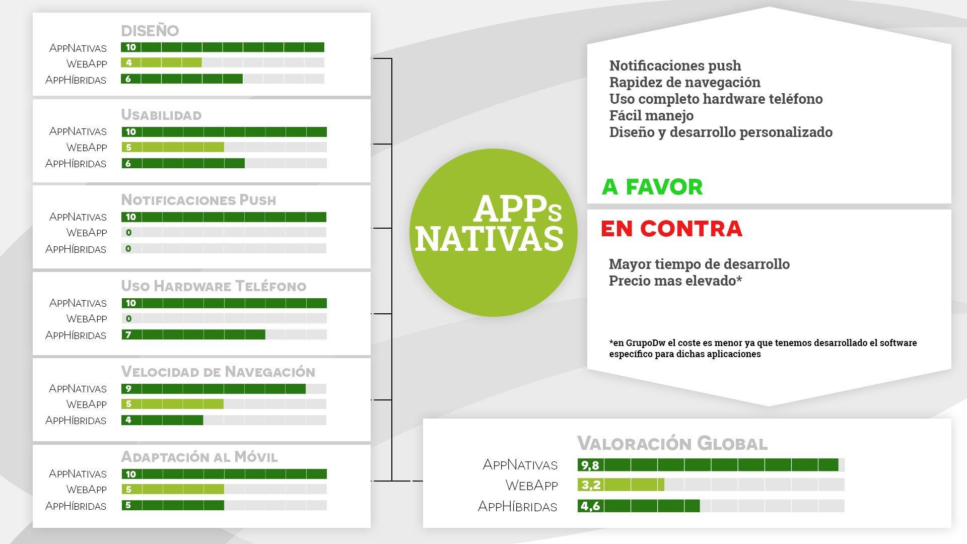 Ventajas y Desventajas de las Aplicaciones Móviles Nativas | OK ...