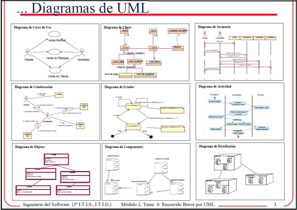 herramientas de desarrollo de software | software de ... uml diagramas tipos