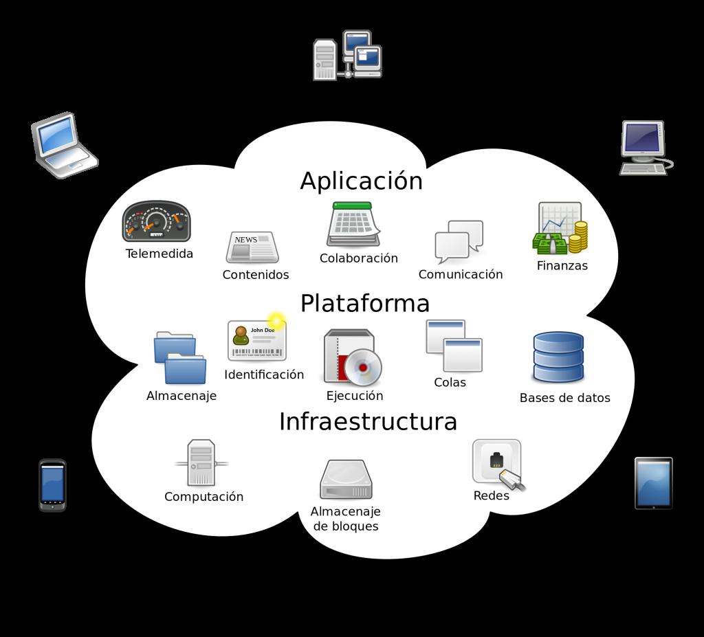 Qu Es La Nube Cloud Computing Ok Hosting Hospedaje