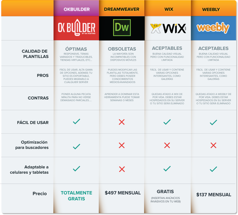 ok-builder-vs-otros-programas-para-crear-sitios