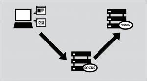 webproxy_socks