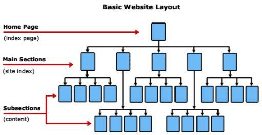 estructura de una pagina web