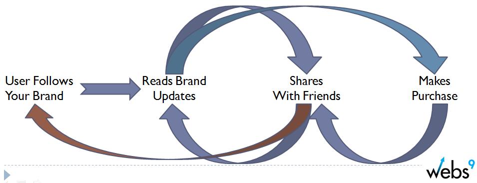 social-marketing-sales-cycle