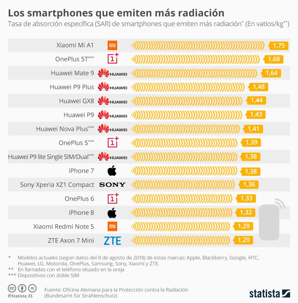 telefonos-con-mas-radiacion