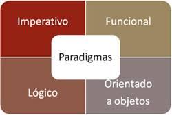 1.PARADIGMA