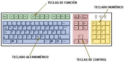 bloques de teclado