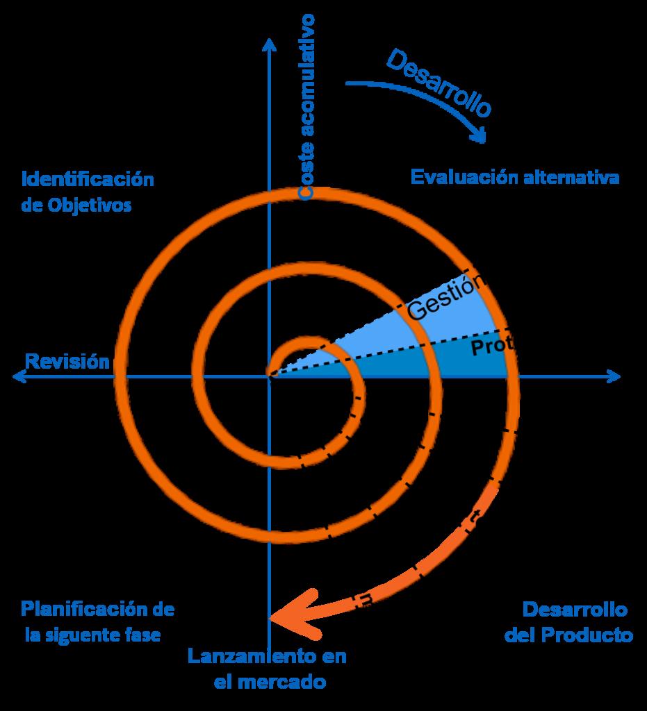 ciclo de vida del software en espiral